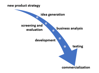 website - NPD process graphic